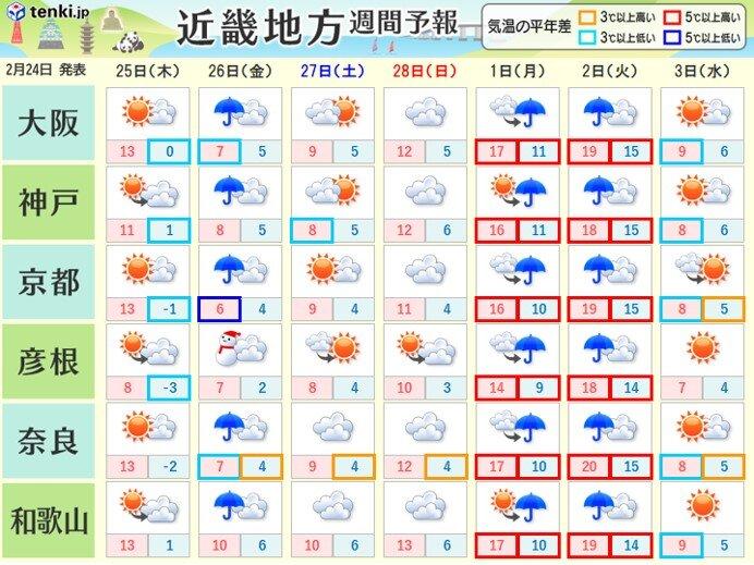来週の前半にかけて曇りや雨の日が多い