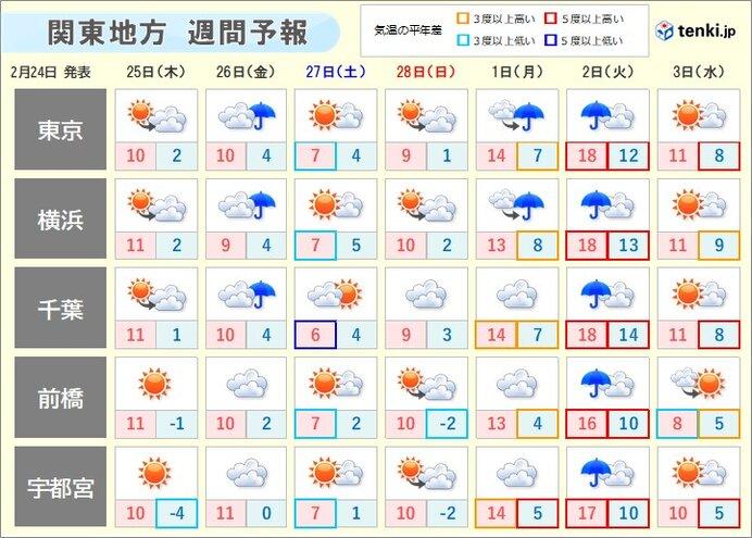あす(木)の天気