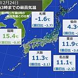 北日本では厳しい寒さ戻る 東京は日差しがあっても冬の寒さ