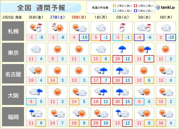 週間予報 3月スタートは再び気温上昇 雨風強まる日も