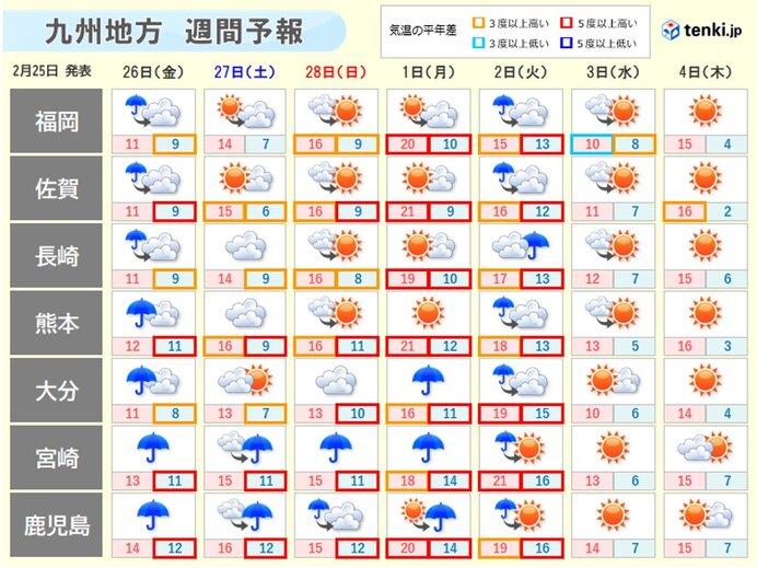来週初めにかけて天気ぐずつく