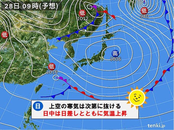 28日(日) 穏やかな晴天 一日の気温差が15℃以上の所も