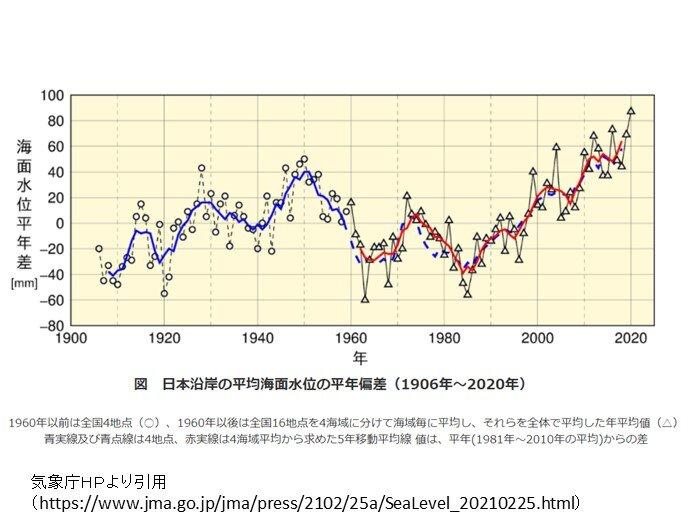 日本沿岸の平均海面水位 上昇傾向 2020年は平年に比べ87mm高く