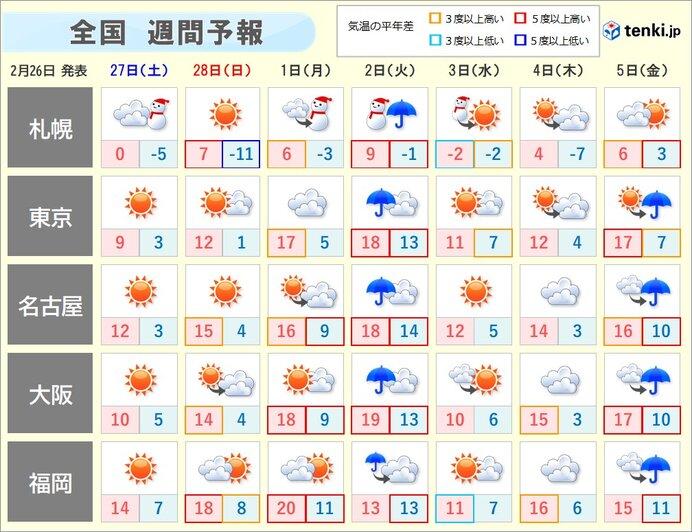 週間予報 週明けは広く雨 風が強まり横殴りの雨も 気温も乱高下