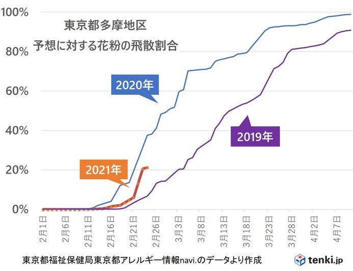 スギ花粉の飛散 早いペース 2月に東京都内で予測の約3割飛散の所も_画像