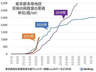 スギ花粉の飛散 早いペース 2月に東京都内で予測の約3割飛散の所も