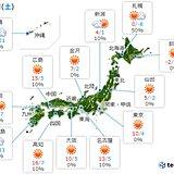 27日 広く晴れるが気温は上がらず 北海道から関東は真冬並みの所が多い