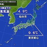 北風冷たく 東京都心 18日ぶりに10℃に届かず あす朝は冷え込む