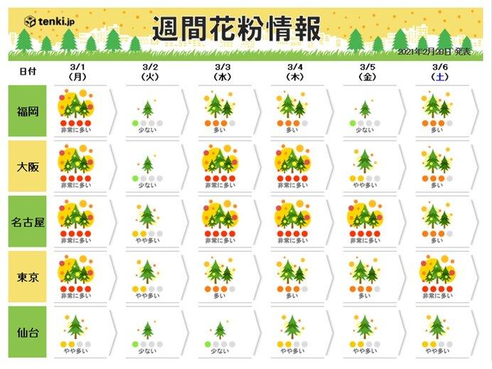 3日(水)関東から九州は晴れて気温上昇 花粉が非常に多く飛ぶ
