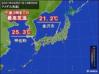 島しょ部以外で今年初の「夏日」 熊本県甲佐町で25℃以上
