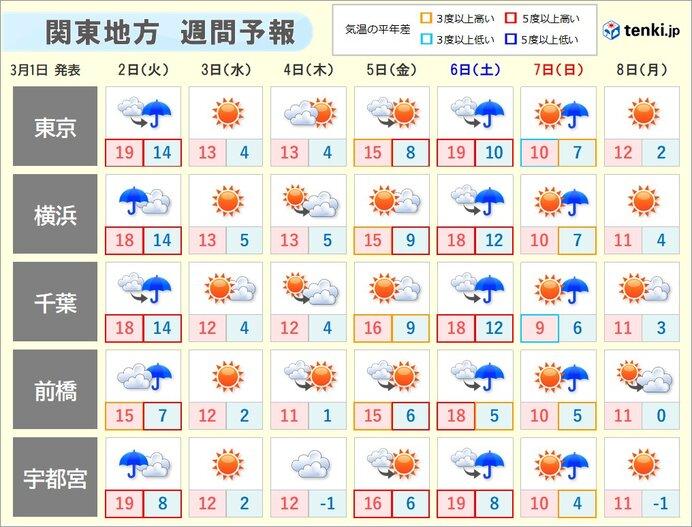 天気は短い周期で変化 この先も日ごとの寒暖差大