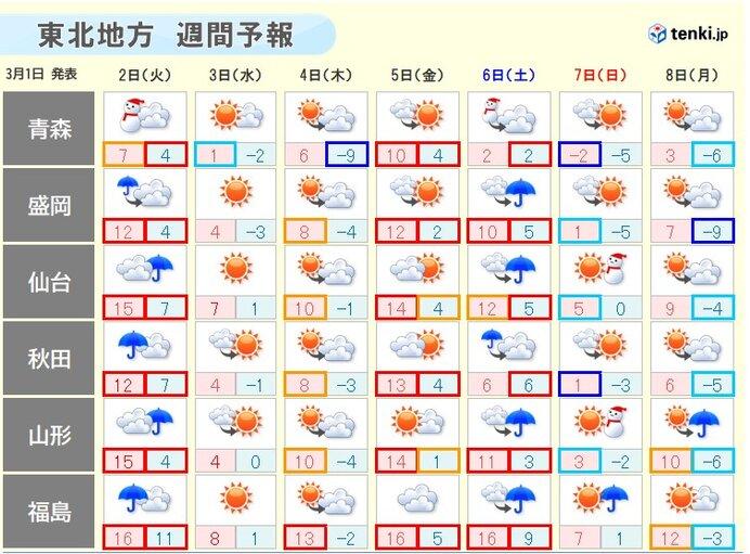 今週は寒暖差が激しい