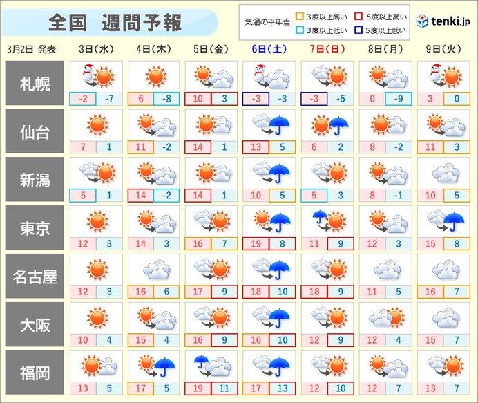 週間 この先も 天気の変化が目まぐるしい 日ごとの寒暖差に注意