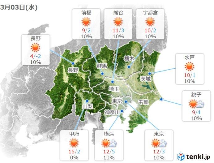 あす3日(水)は広く晴れ 気温は朝も日中もきょうより低い