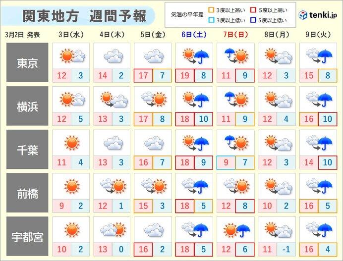 あさって4日(木)以降の天気・気温の傾向