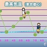 関東地方 あすは晴れるが空気ヒンヤリ その先も 気温の変動大