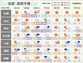 週間天気 木曜から土曜 気温上昇するが再び雨に