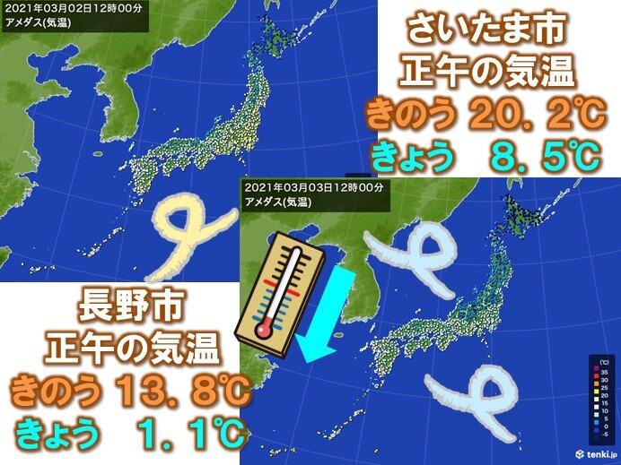冷たい北風 正午の気温はきのうより10℃以上も低く