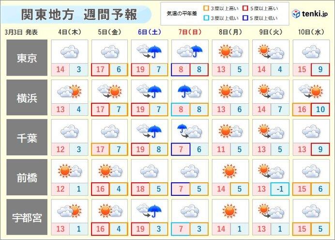 4日(木) 関東南部ほど雲が広がりやすい