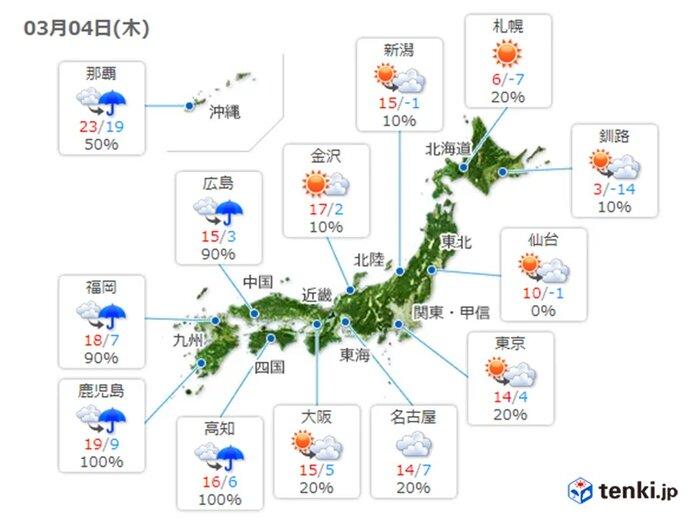4日 気温アップ 4月並みの所も 西から天気は下り坂
