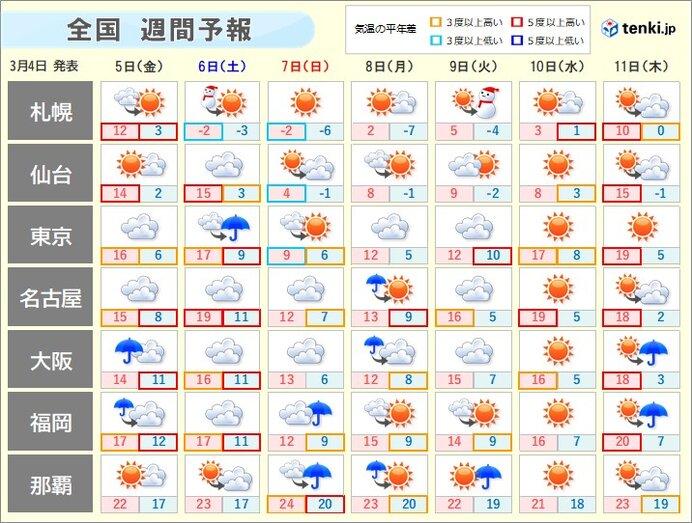 週間予報 週末にかけ天気崩れる 土曜と日曜の寒暖差大