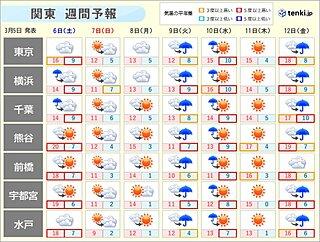 関東 東京の桜開花まであと10日 ただ寒の戻りも 冬コートはいつまで?