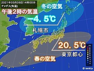 北海道など北から冬に逆戻り きのうより20℃降下も 関東~九州は春本番