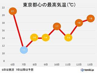 7日(日) 気温急降下 関東など冬の寒さに 来週は冬と春どちらが優勢?