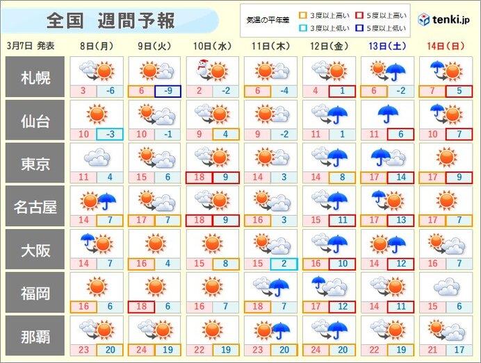 週間 天気が周期的に変化 日ごとに気温アップ スギ花粉が非常に多く飛ぶ