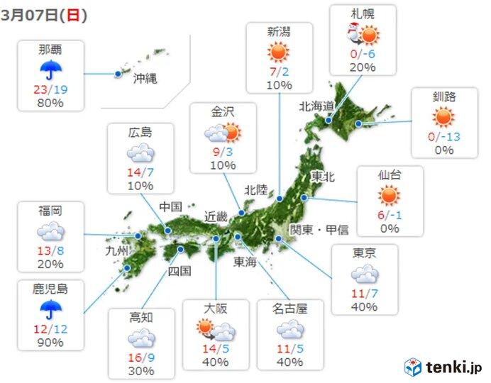 最高気温 多くの所で昨日より低く 日中も暖かい服装で