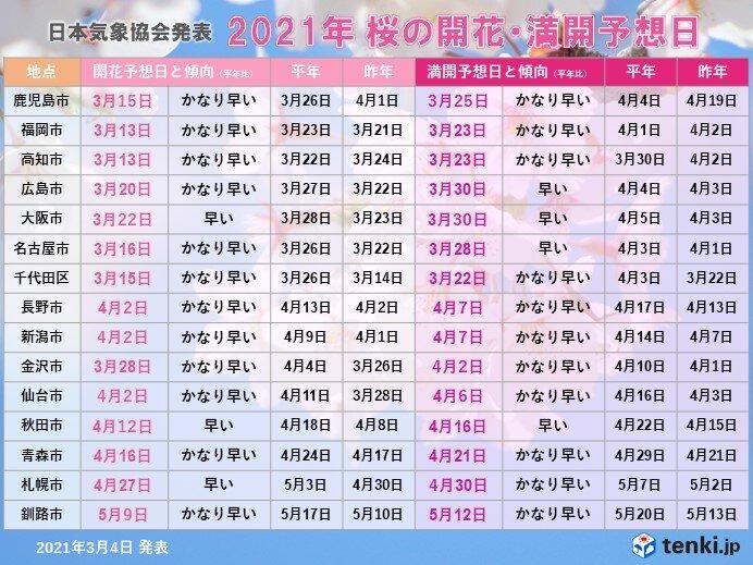 あすは20℃予想も 次の週末には福岡など桜開花か 東京は15日の予想_画像