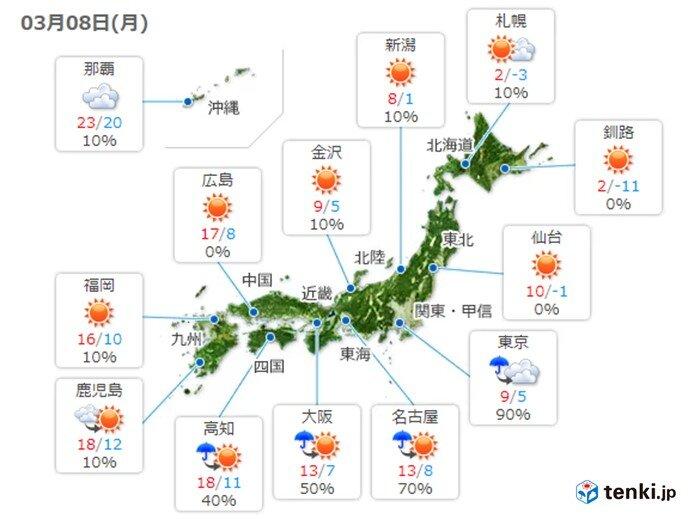 関東は真冬並みの寒さ