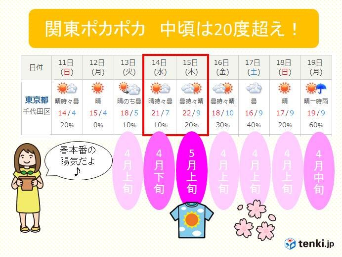 東京22度!来週は春本番の陽気