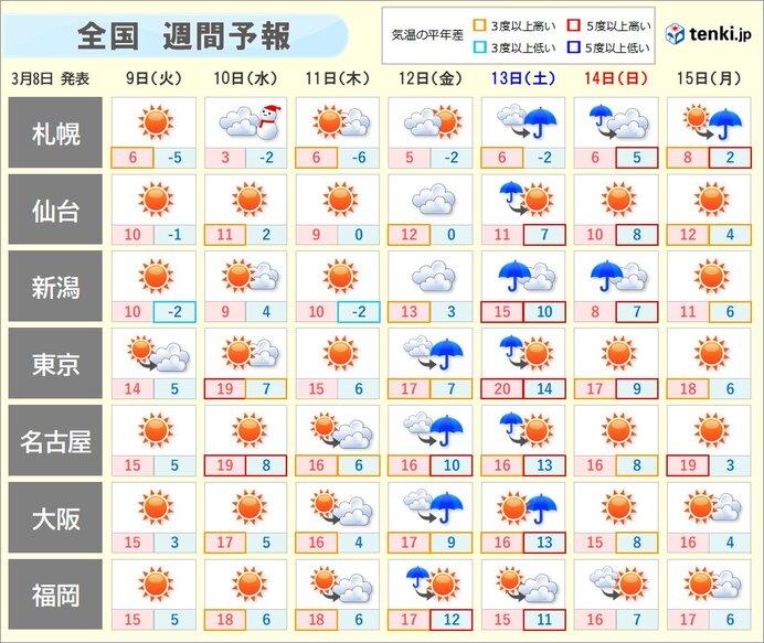 週間 暖かい空気が優勢に 金曜日から土曜日は桜の開花を促す雨