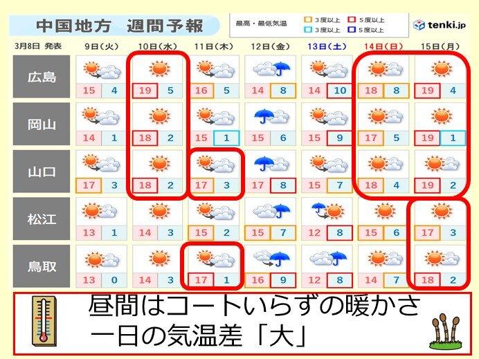 中国地方 週間 山陽 一日の気温差「大」昼間はコートいらず