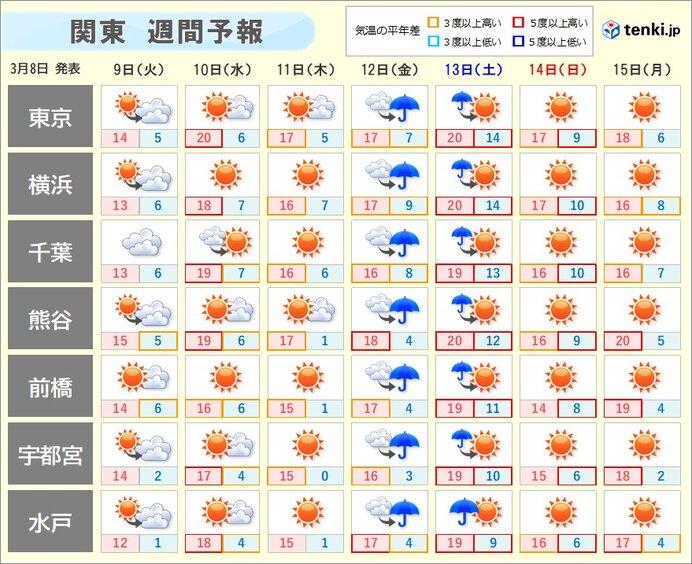 週間 天気は数日の周期で変化 気温の変動は小さい
