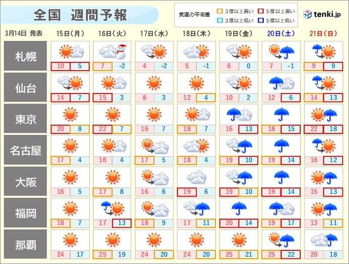 週間天気 東京は5月並みの陽気の日も 桜は続々と開花へ 週末は菜種梅雨