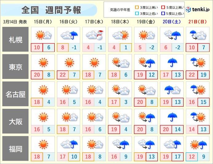 20℃前後が数日続く所も 続々と桜開花へ 週末は雨 大荒れの恐れ
