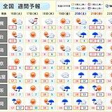 週間 季節先取りの暖かさ 桜の開花進む 土日は広く雨 北海道は吹雪も