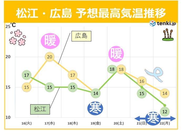中国地方 週間 寒暖差「大」 花粉はスギとヒノキがダブル飛散