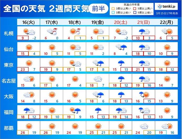 2週間天気 天気は周期的に変化 下旬には北陸や東北南部も桜開花予想