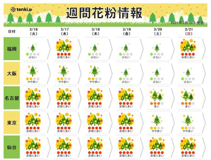 この先も 万全の花粉対策を 東海や関東、東北南部 「非常に多い」