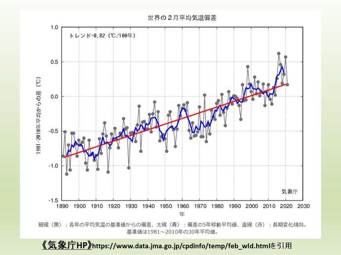 2月の世界平均気温偏差 昨年より小さい