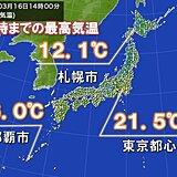 東京都心5月上旬並みの気温 札幌で今年初めて10℃超 那覇は25℃超