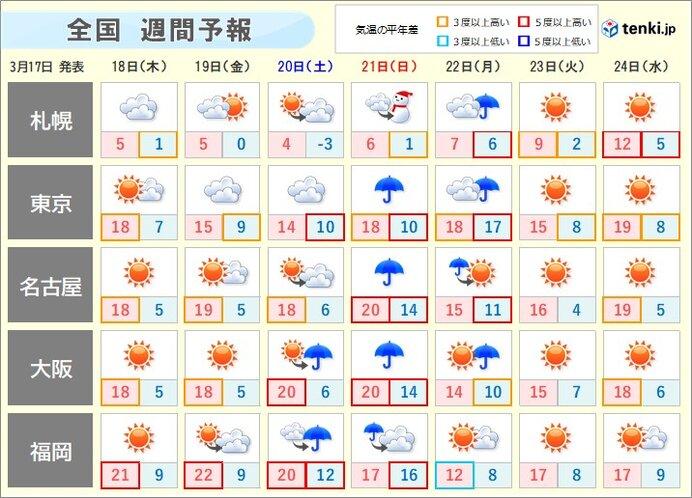 週間 日曜日は全国的に雨 北日本で大荒れの恐れ(日直予報士 2021年03月 ...