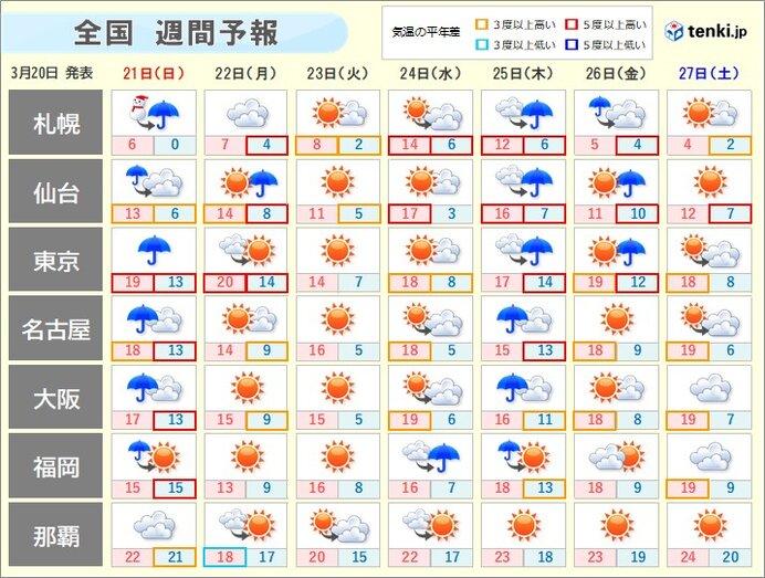 週間天気 21日日曜は大雨の所も 来週は東京など桜満開ラッシュの暖かさ