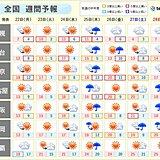 週間予報 天気は周期変化 高温傾向で桜の満開ラッシュに 東京もまもなく