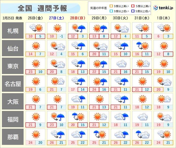 の 天気 大阪 今日 大阪管区気象台