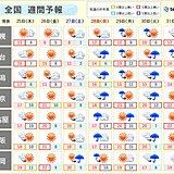 週間 暖かさが続く 日曜~月曜は荒れた天気となるおそれ