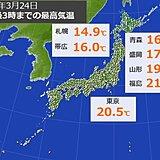 各地で気温上昇 福島は今年初の20度超え 佐賀からは桜満開のたより